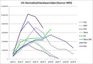 US: Normalized Hardware Sales from NPD to June 2011